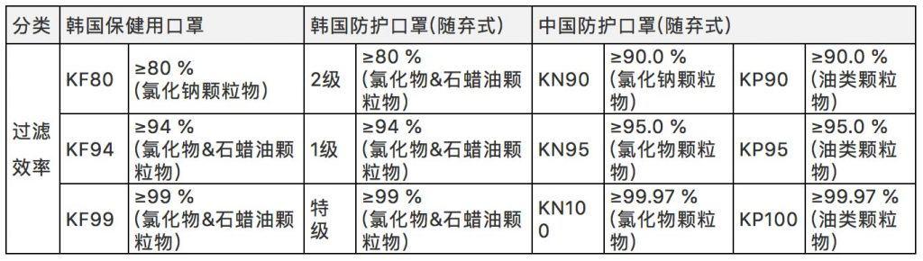 韩国口罩过滤效率对比