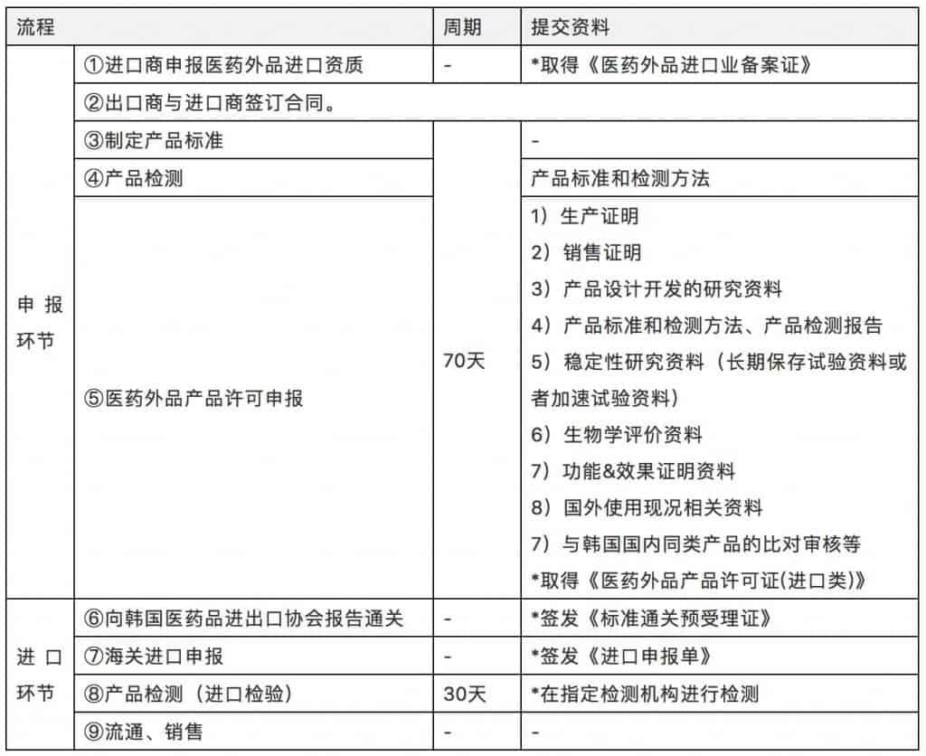 韩国口罩的申报流程