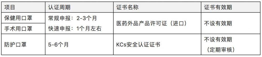 口罩韩国申报预期周期