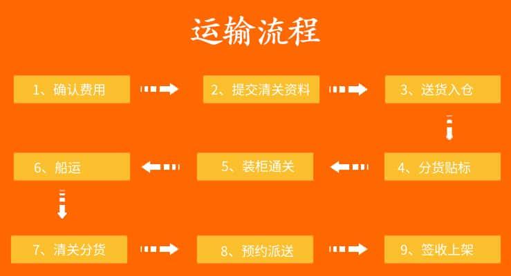 日本FBA运输流程